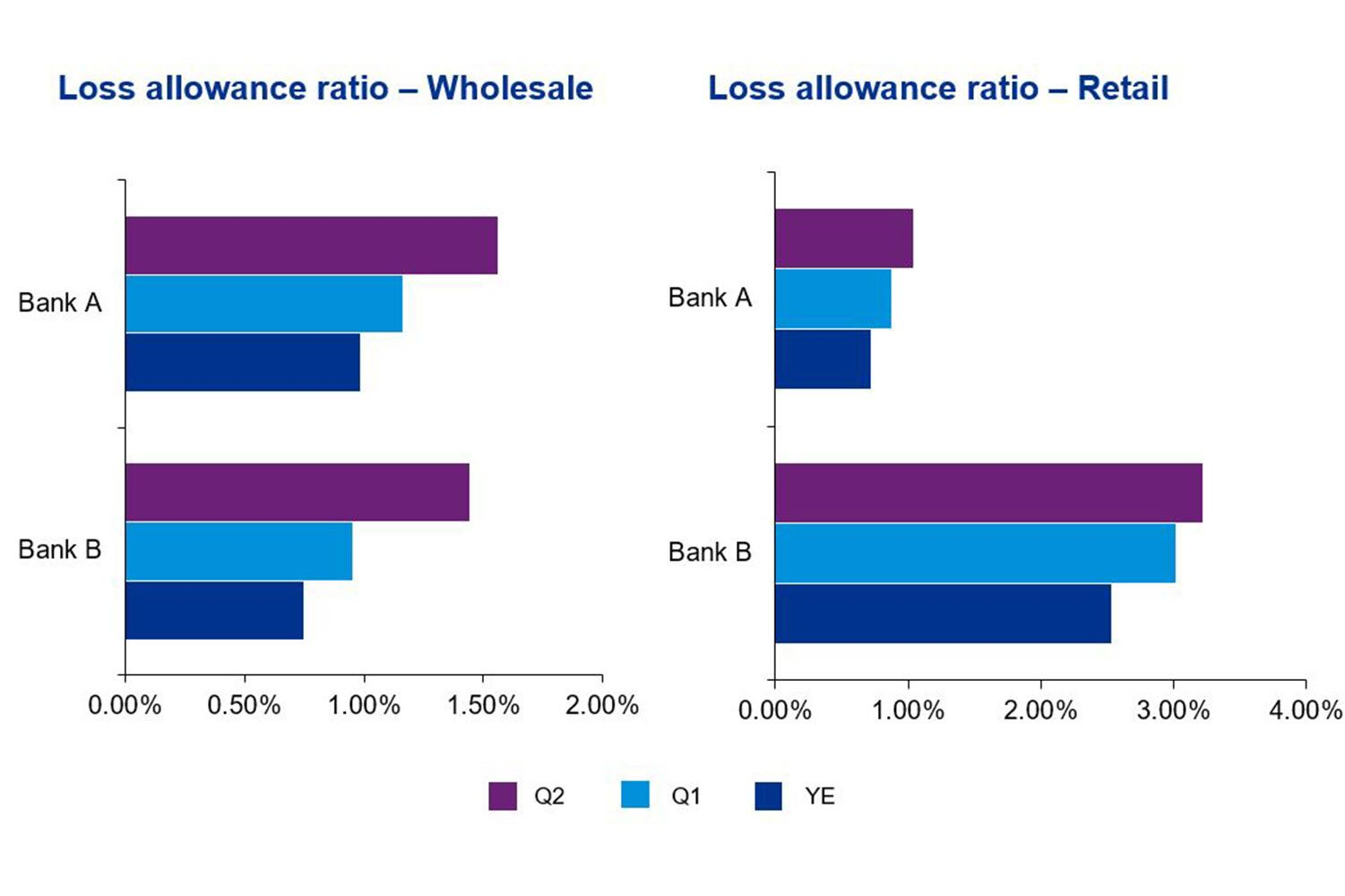 Loss allowance ratio – Wholesale