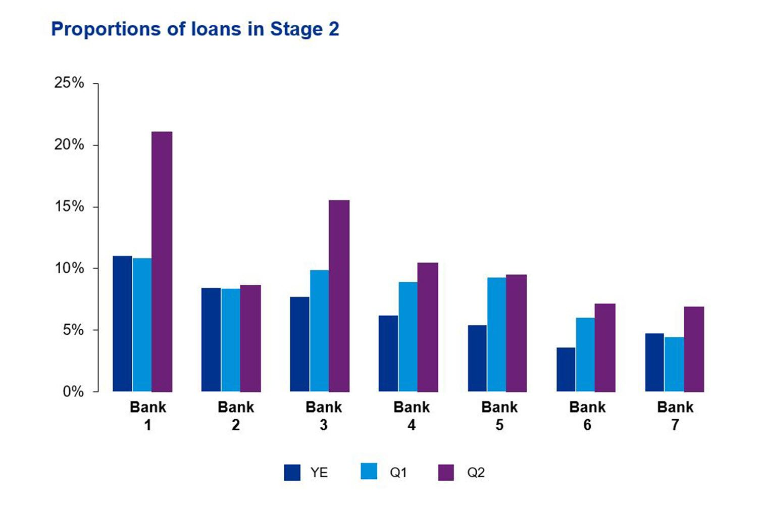 Proportions of loans in stage 2