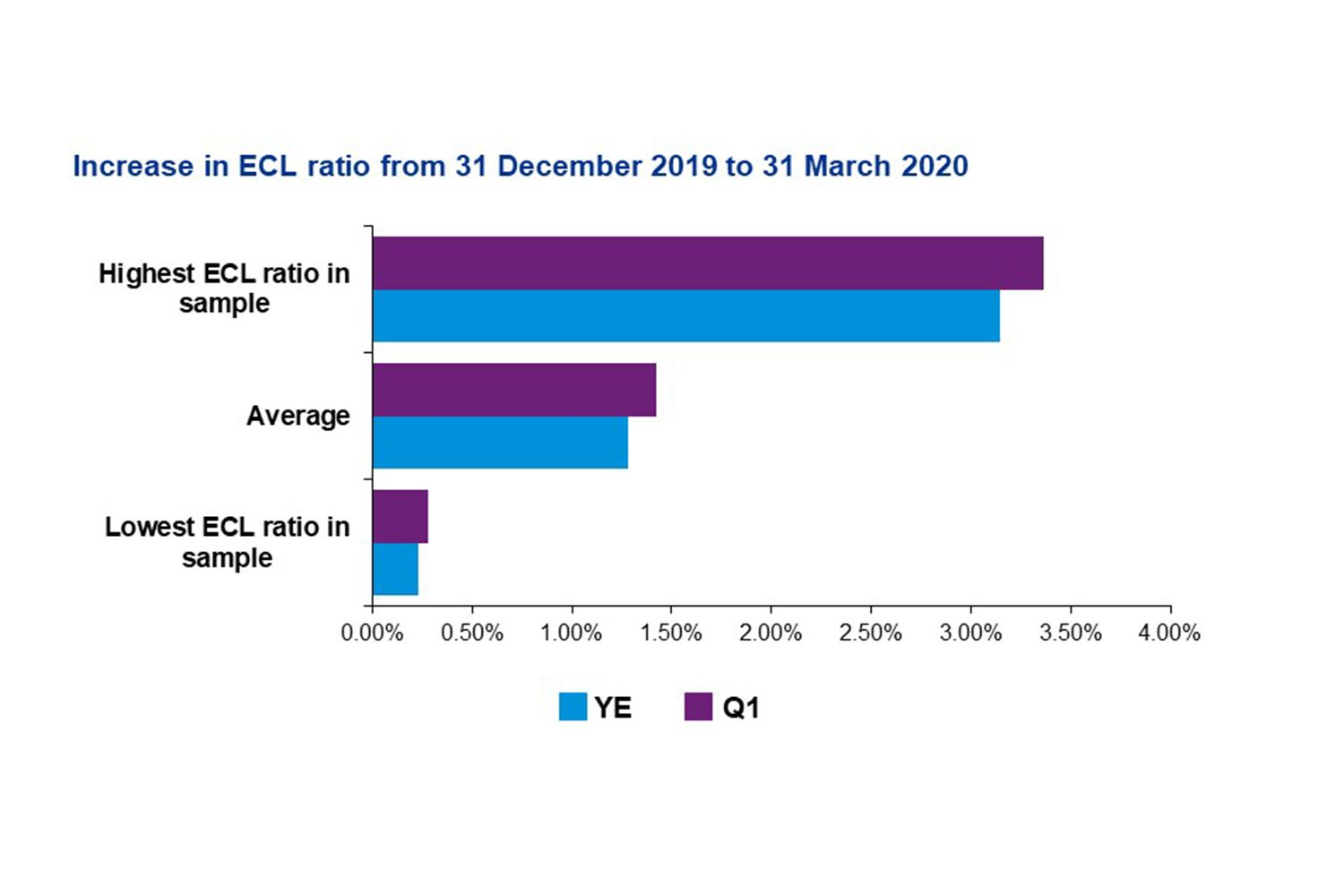 Increase in ECL ratio from 31 December 2019 to 31 March 2020
