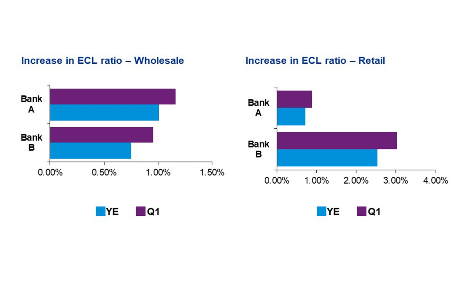 Increase in ECL ratio – Wholesale and Retail