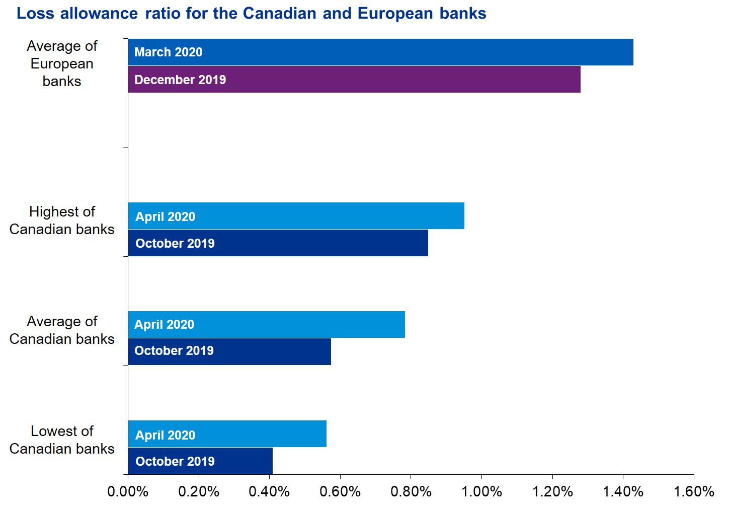 Loss allowance for Canadian and European banks