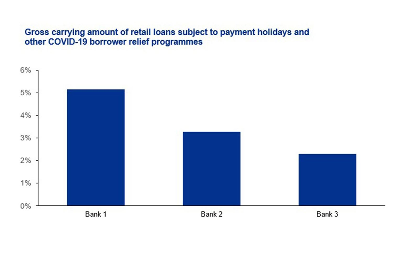 Gross carrying amount of retail loans subject to payment holidays