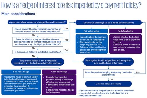Impact of payment holiday - example