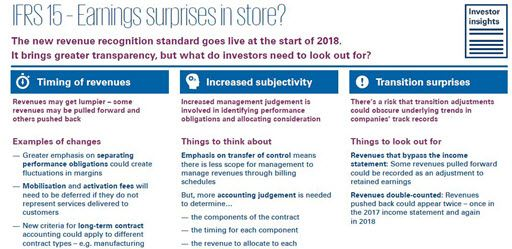 IFRS 15 blog