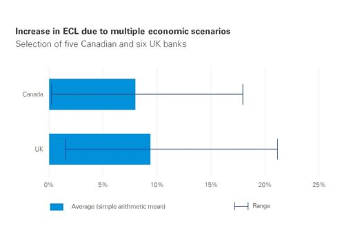 Chart: Increase in expected credit losses due to multiple scenarios; six UK and five Canadian banks