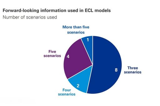 Chart | Forward-looking information in ECL models
