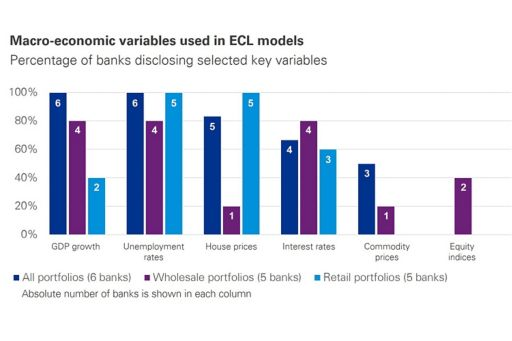 Chart | Real-time IFRS 9 | Macro-economic variables used in ECL models