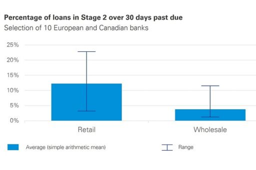 Chart 1: Percentage of loans in stage 2 over 30 days past due