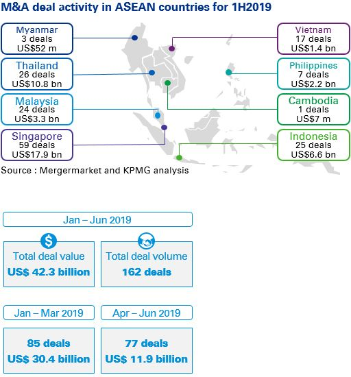 M&A deal activity in ASEAN countries for 1H2019