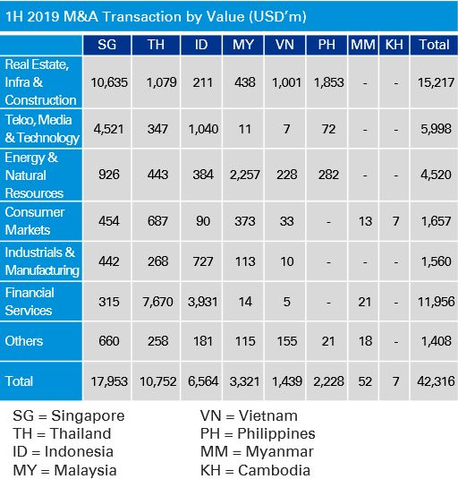1H 2019 M&A Transaction by Value (USD'm)