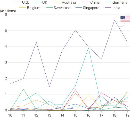 M&A investments by Japanese companies (by country)