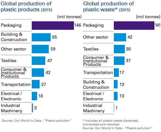 Global production of plastic products and Global production of plastic waste