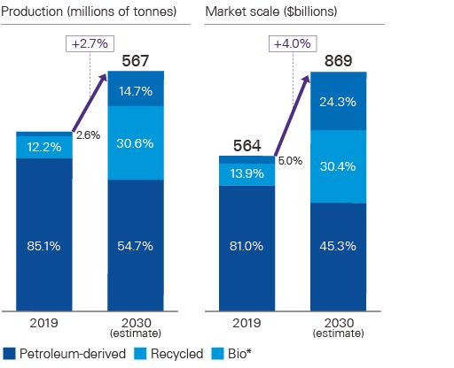 Global Market Outlook by Plastic Type