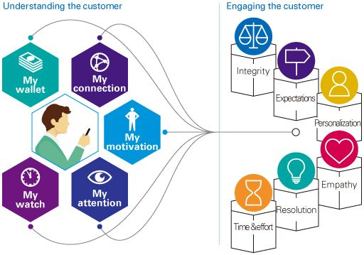 Launch walk-through experiences of customers