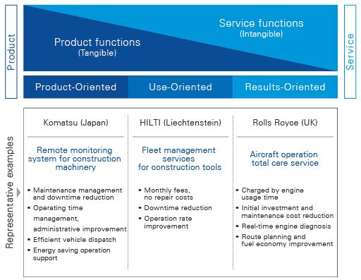 Product-Service Systemtypes