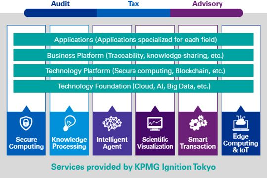 Services provided by KPMG Ignition Tokyo