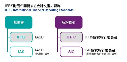 IFRSの概要1
