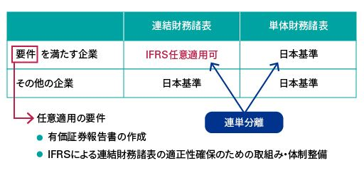 IFRSの概要2