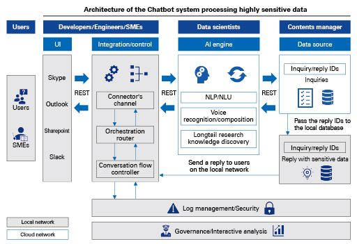 Chart 4 Chatbot realizing a secure environment