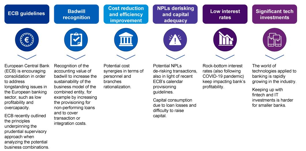Key drivers for European banking consolidation, illustration