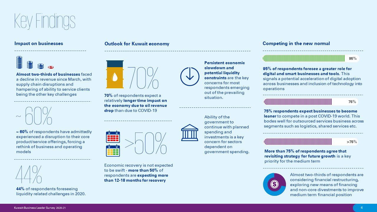 Key findings from the Kuwait business leader survey
