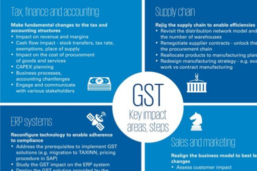 Illustrative key GST impact areas and steps/action point