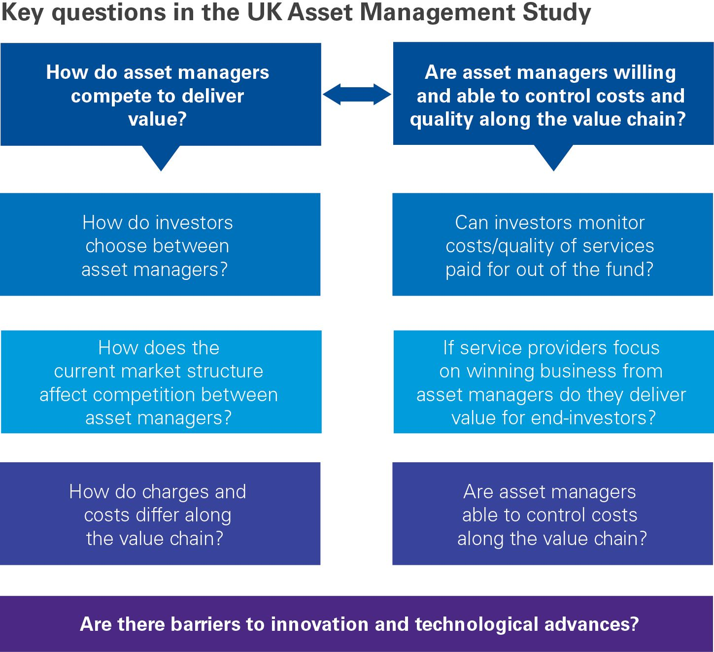 Key questions in the UK Asset Management study infographic