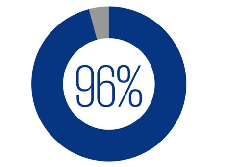 KPMG LA CEO Outlook chart with 96 percent