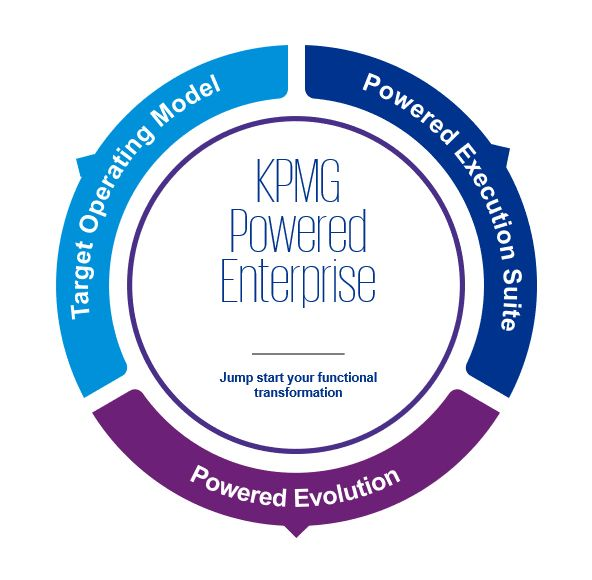 KPMG Target Operating Model, what's in the box illustration