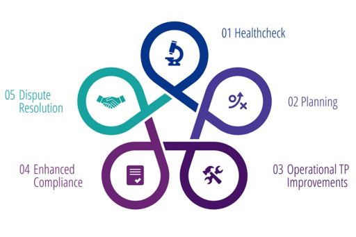 KPMG's TP Lifecycle