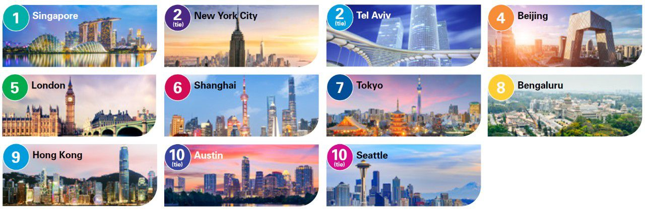 The top cities seen as leading technology hubs (outside Silicon Valley/San Francisco) over the next four years.