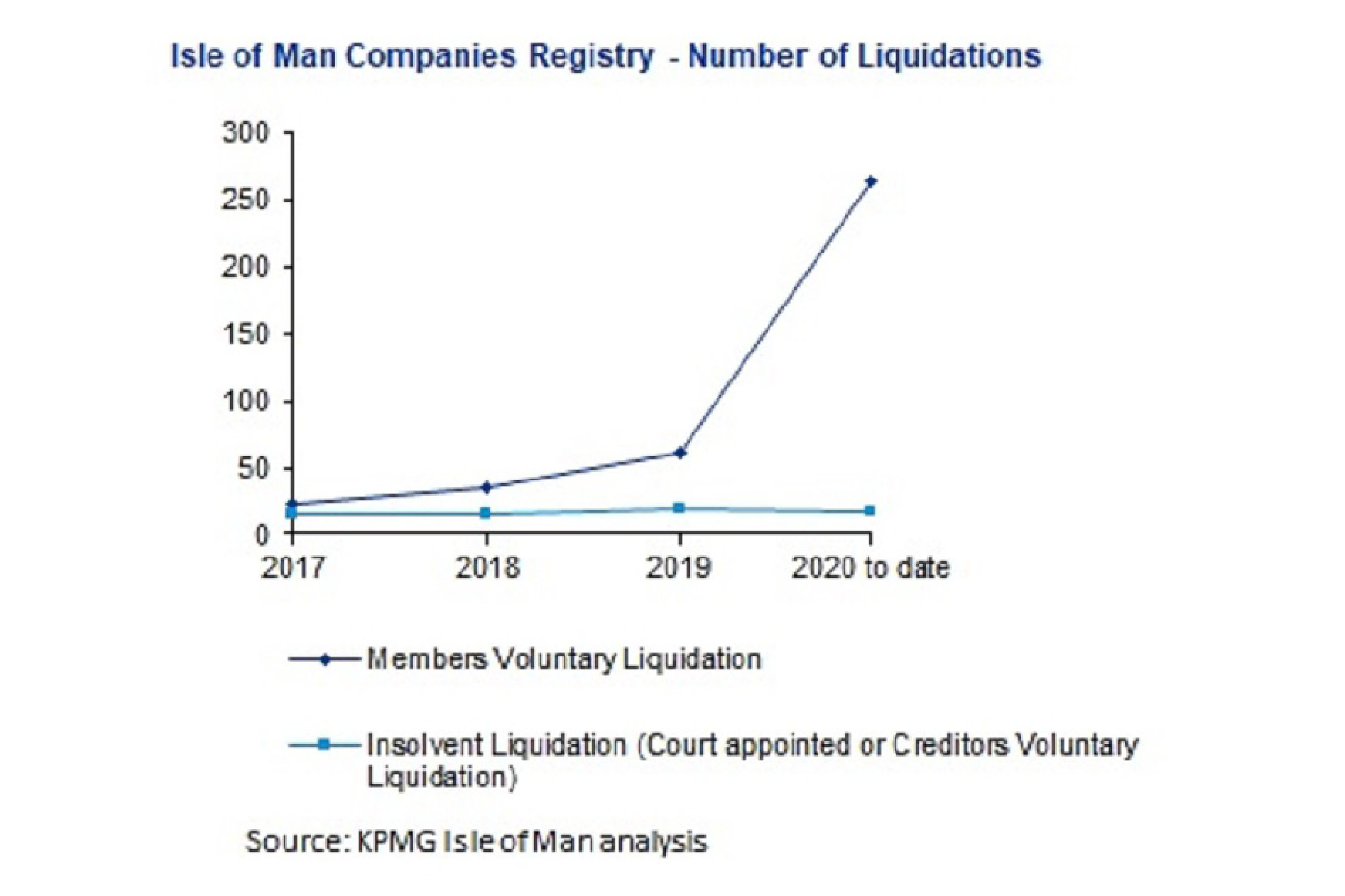 Isle of Man Companies Registry - Number of Liquidations