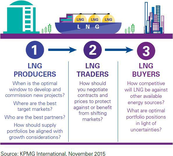 LNG market strategies producers traders buyers infographic