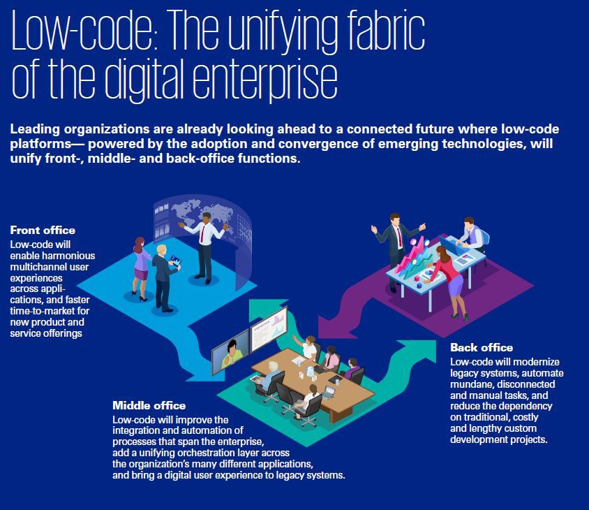 Low-code: The unifying fabric of the digital enterprise