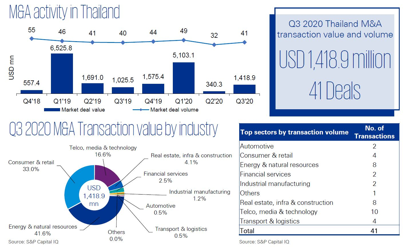 M&A Trends in Thailand | Q3 2020