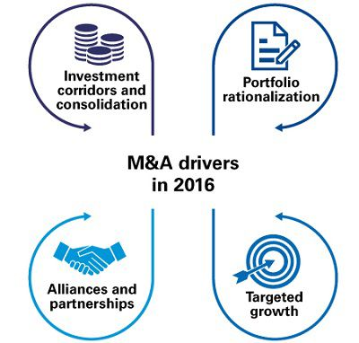 M&A drivers in 2016 graph