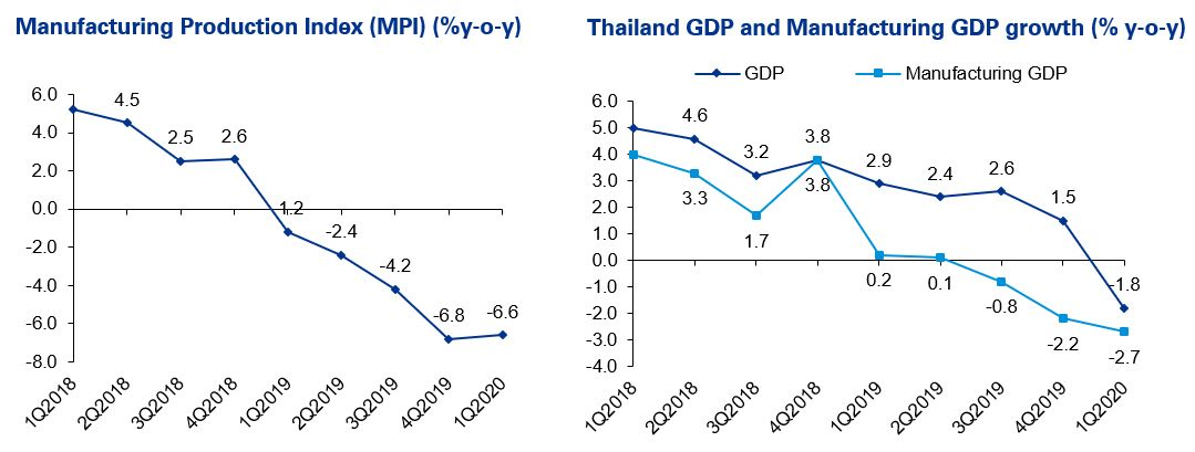 Manufacturing Production Index (MPI) (%y-o-y)  and Thailand GDP and Manufacturing GDP growth (% y-o-y)