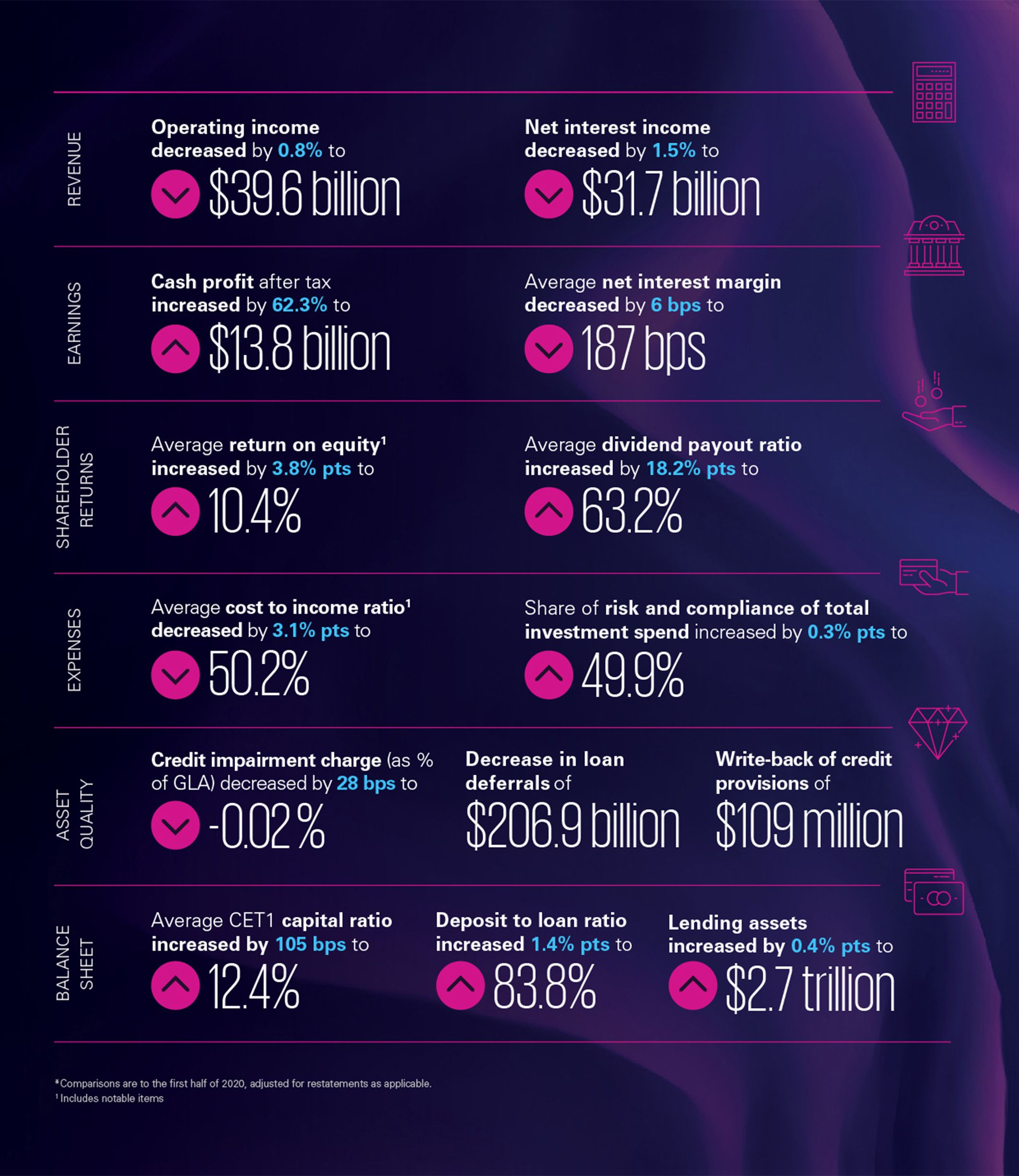 An infographic snapshot of the major Australian bank's full year financial results.