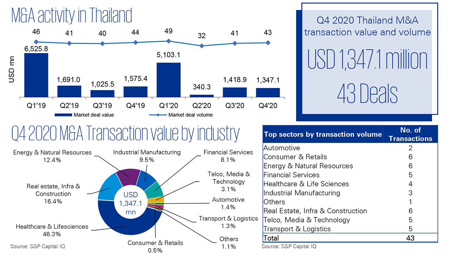 M&A Trends in Thailand | Q4 2020