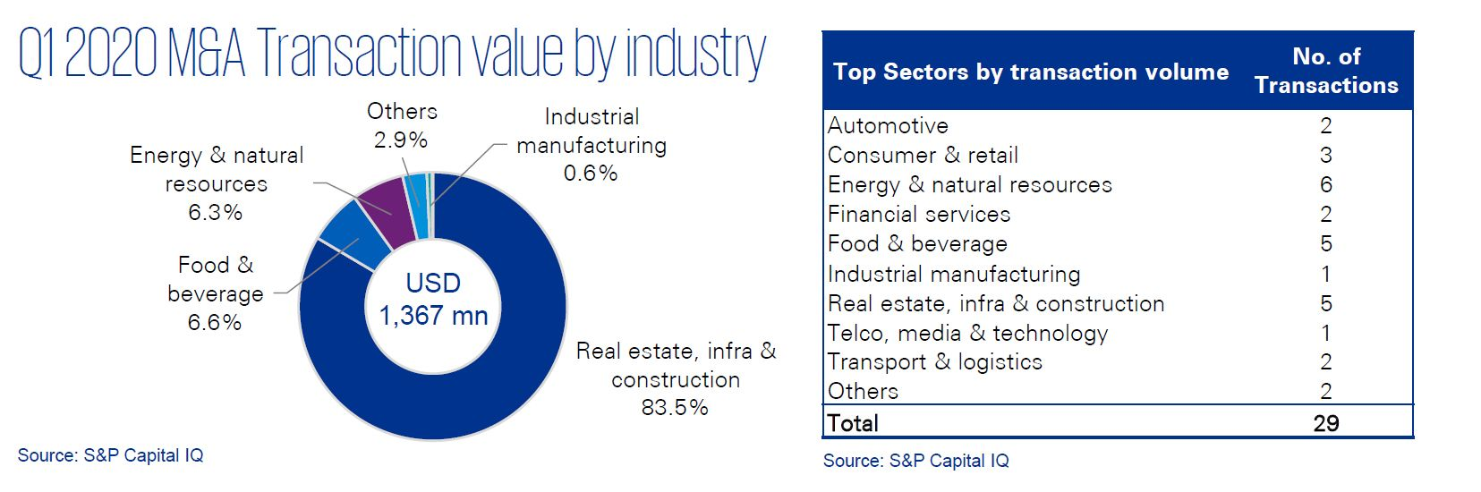 Q1 2020 M&A transaction value by industry