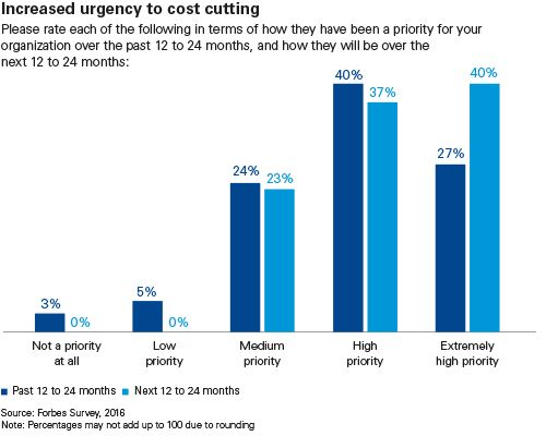increased urgency cost cutting