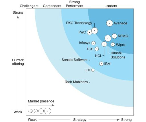 Microsoft Dynamics Services Forrester Research Infographic