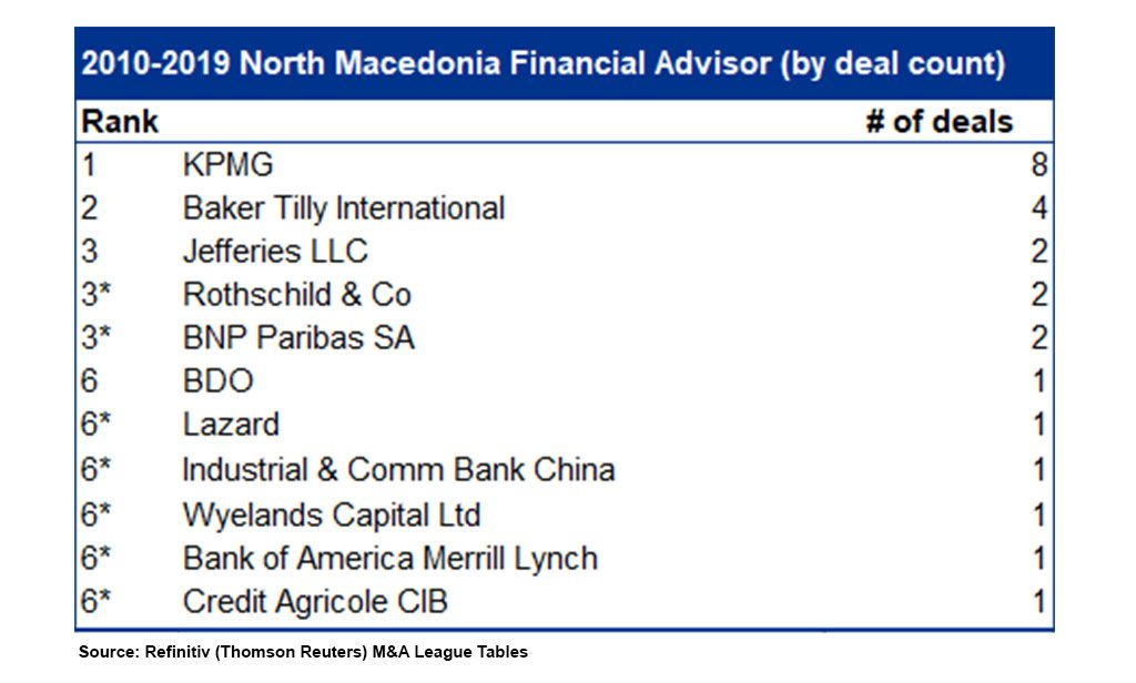 KPMG tops the ranking of M&A Financial Advisors