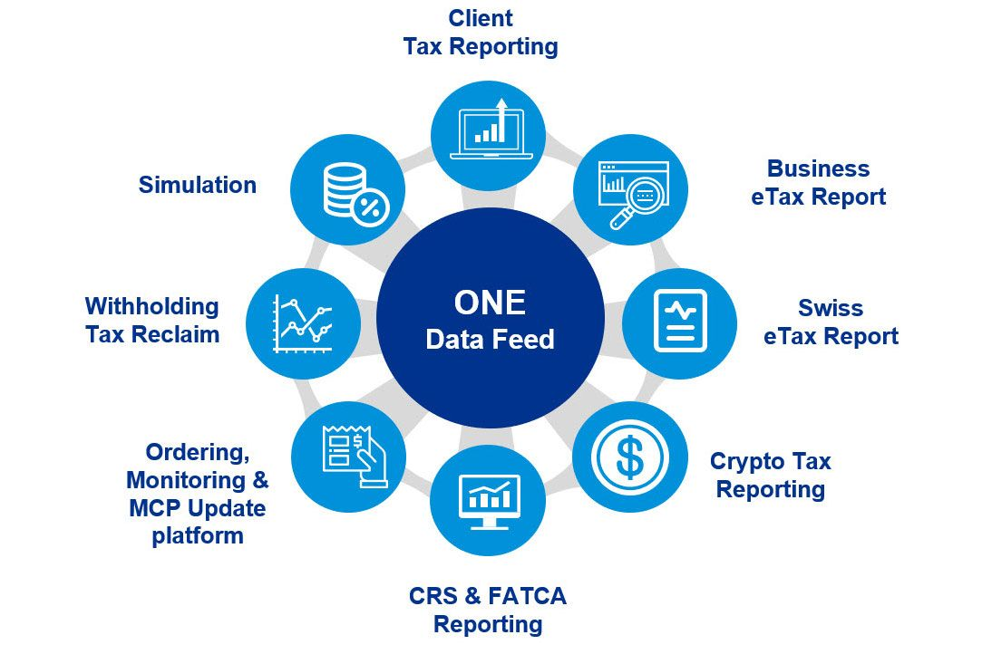 Multishore Tax Reporting Ecosystem