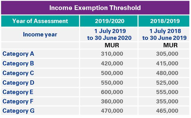 Income Exemption Threshold