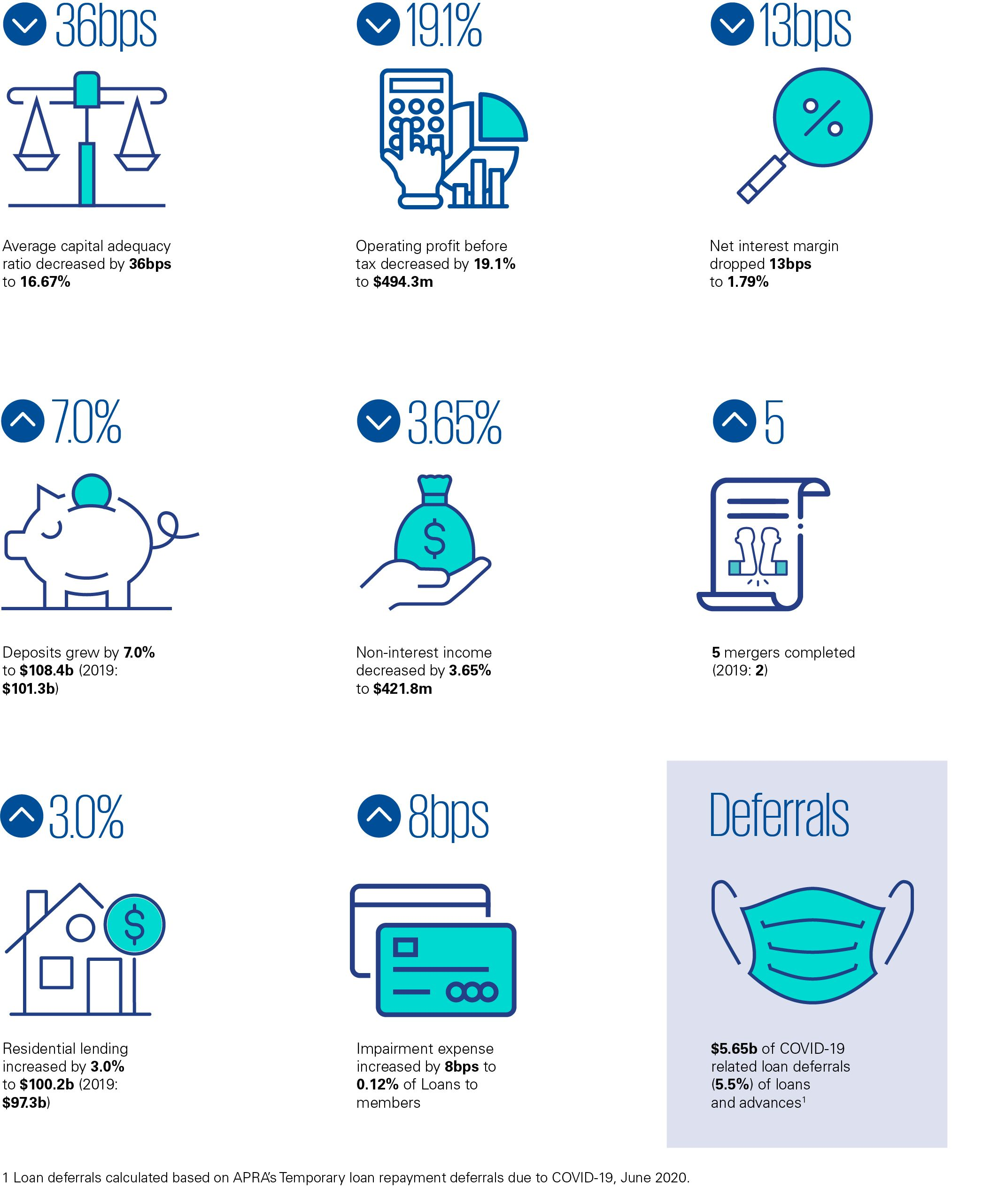 Mutuals industry review 2020 infographic