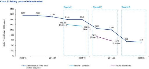 Chart 2 - Falling costs of offshore wind