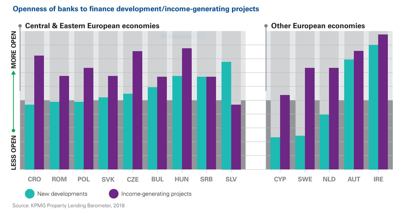 Openness of banks to finance development/income-generating projects