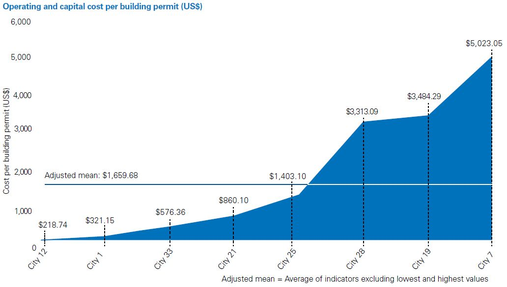 Operating and capital cost per building permit (US$)