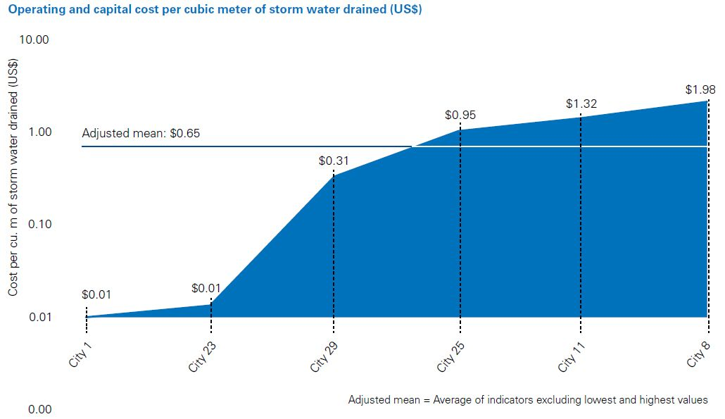 Operating and capital cost per cubic storm water drained (US$)
